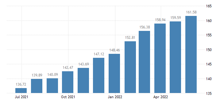 lithuania harmonised idx of consumer prices hicp repair hire of footwear eurostat data