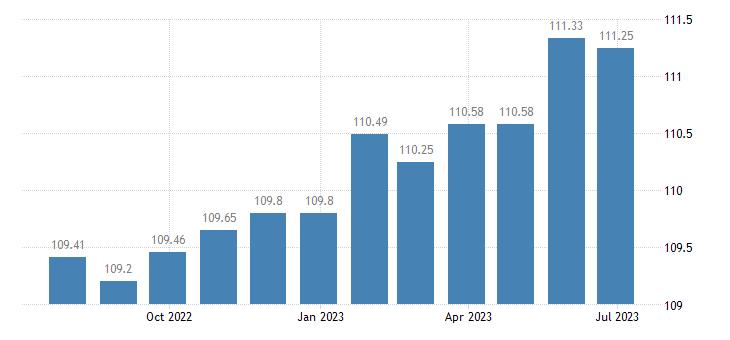 lithuania harmonised idx of consumer prices hicp repair of telephone or telefax equipment eurostat data