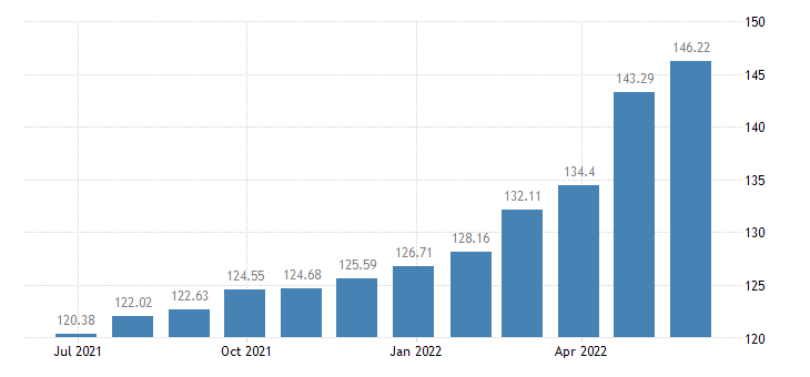 lithuania harmonised idx of consumer prices hicp rice eurostat data