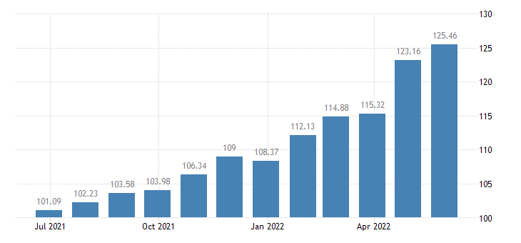 lithuania harmonised idx of consumer prices hicp salt spices culinary herbs eurostat data