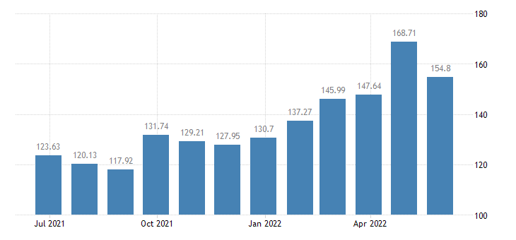 lithuania harmonised idx of consumer prices hicp seasonal food eurostat data