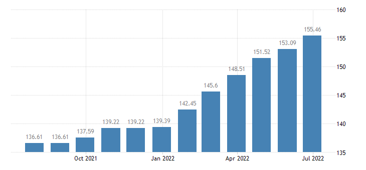 lithuania harmonised idx of consumer prices hicp security services eurostat data