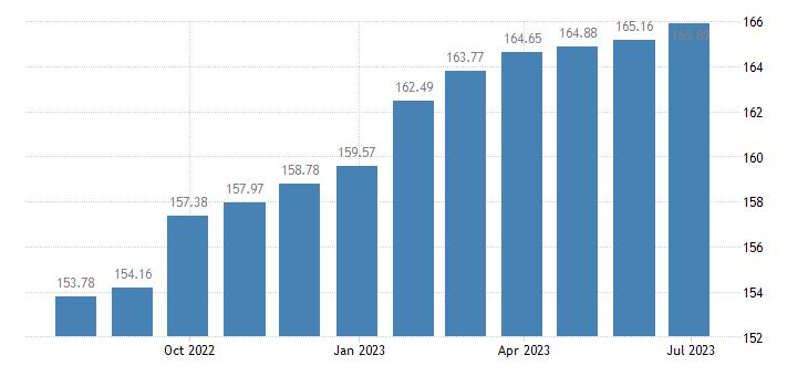 lithuania harmonised idx of consumer prices hicp services miscellaneous eurostat data