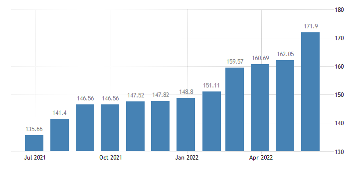 lithuania harmonised idx of consumer prices hicp services of electricians eurostat data
