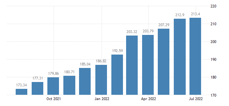 lithuania harmonised idx of consumer prices hicp services of painters eurostat data