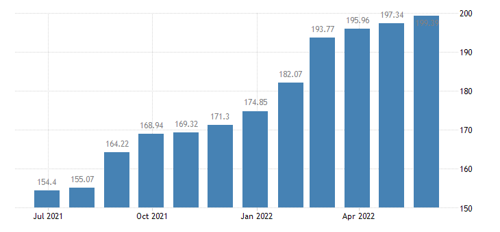lithuania harmonised idx of consumer prices hicp services of plumbers eurostat data