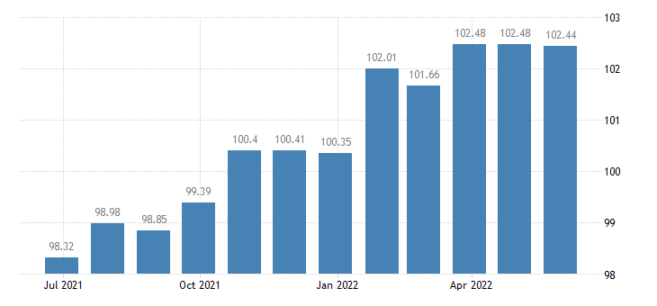 lithuania harmonised idx of consumer prices hicp services related to communication eurostat data