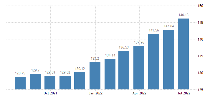 lithuania harmonised idx of consumer prices hicp services related to transport eurostat data