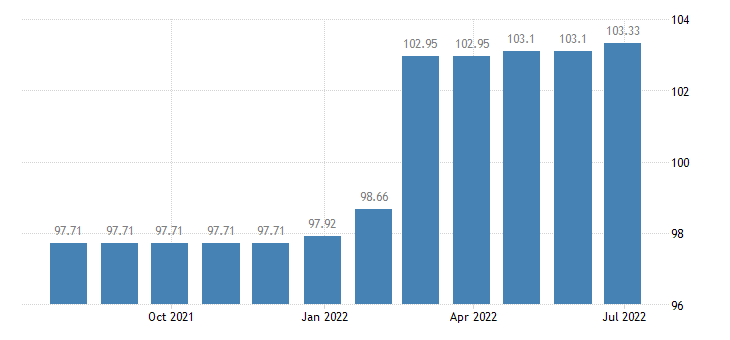 lithuania harmonised idx of consumer prices hicp sewerage collection eurostat data