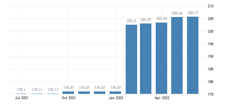 lithuania harmonised idx of consumer prices hicp social protection eurostat data