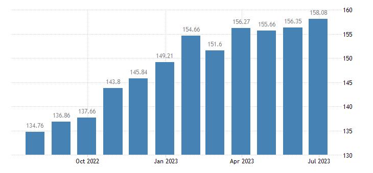 lithuania harmonised idx of consumer prices hicp soft drinks eurostat data