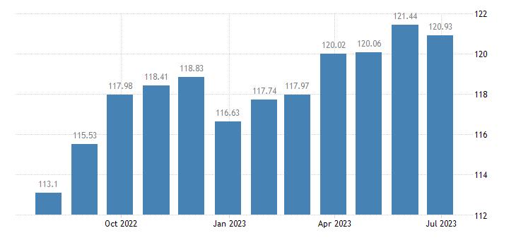lithuania harmonised idx of consumer prices hicp software eurostat data