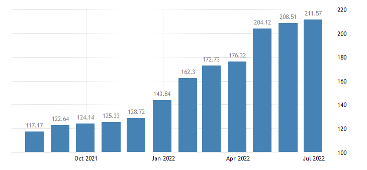 lithuania harmonised idx of consumer prices hicp solid fuels eurostat data