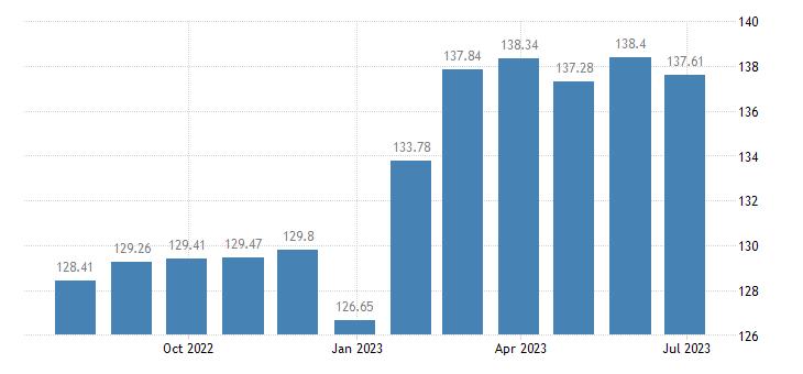 lithuania harmonised idx of consumer prices hicp spirits eurostat data