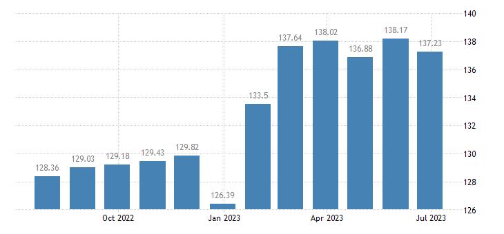 lithuania harmonised idx of consumer prices hicp spirits liqueurs eurostat data