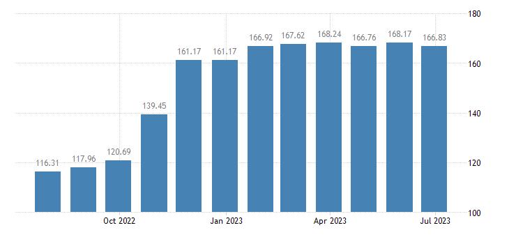 lithuania harmonised idx of consumer prices hicp sugar eurostat data