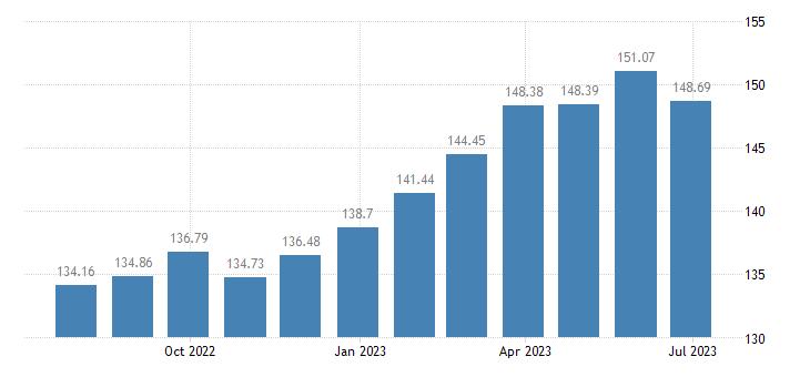 lithuania harmonised idx of consumer prices hicp tea eurostat data
