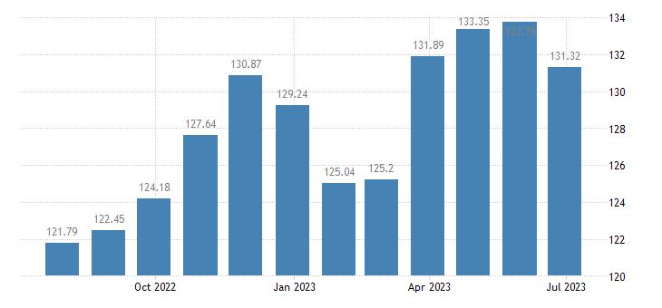 lithuania harmonised idx of consumer prices hicp toys celebration articles eurostat data