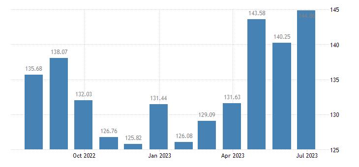 lithuania harmonised idx of consumer prices hicp transport services eurostat data