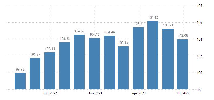 lithuania harmonised idx of consumer prices hicp travel goods eurostat data