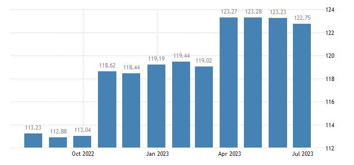 lithuania harmonised idx of consumer prices hicp tyres eurostat data