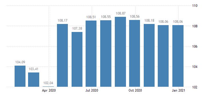 lithuania harmonised idx of consumer prices hicp unrecorded recording media eurostat data