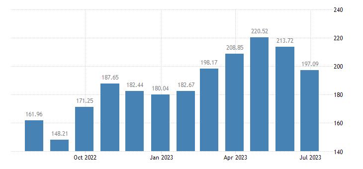 lithuania harmonised idx of consumer prices hicp vegetables eurostat data