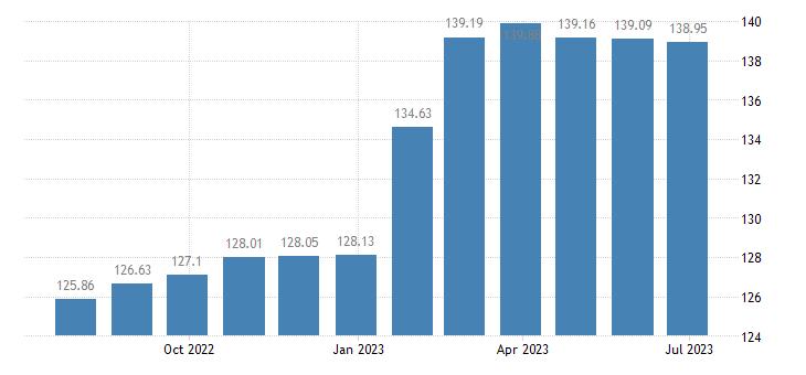 lithuania harmonised idx of consumer prices hicp wine eurostat data