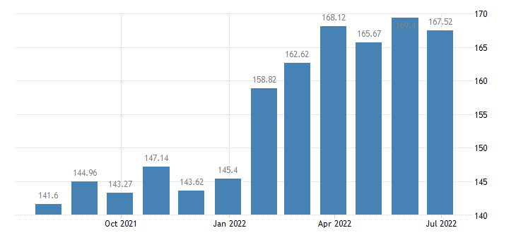 lithuania harmonised idx of consumer prices hicp wine from other fruits eurostat data