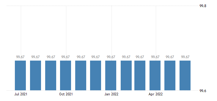 lithuania harmonised idx of consumer prices hicp wired telephone services eurostat data