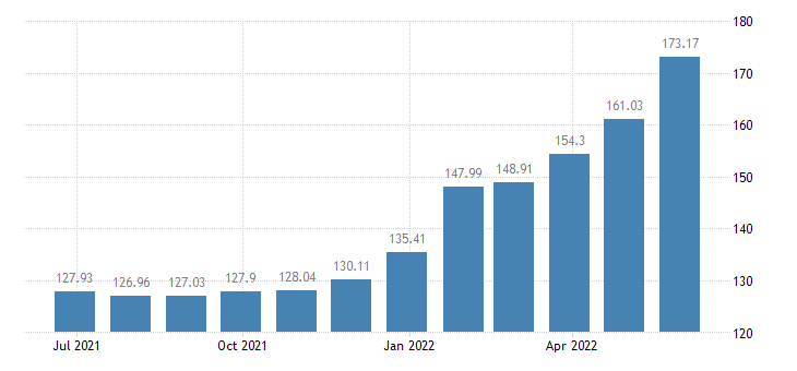 lithuania harmonised idx of consumer prices hicp yoghurt eurostat data