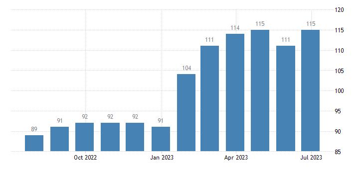lithuania harmonised unemployment eurostat data
