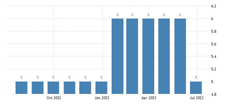 lithuania harmonised unemployment less than 25 years females eurostat data