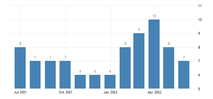 lithuania harmonised unemployment less than 25 years males eurostat data