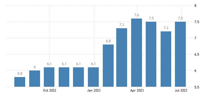 lithuania harmonised unemployment rate eurostat data