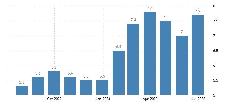 lithuania harmonised unemployment rate females eurostat data