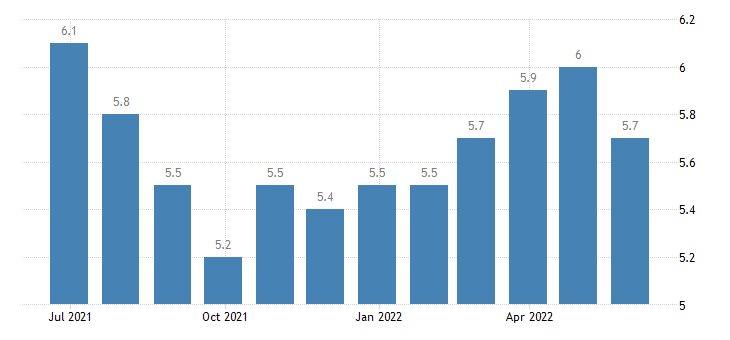 lithuania harmonised unemployment rate from 25 to 74 years females eurostat data