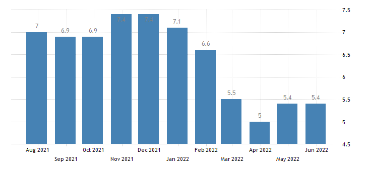 lithuania harmonised unemployment rate from 25 to 74 years males eurostat data