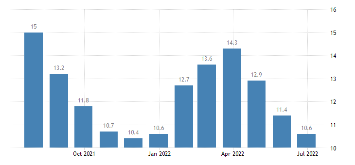 lithuania harmonised unemployment rate less than 25 years eurostat data