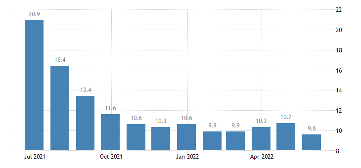 lithuania harmonised unemployment rate less than 25 years females eurostat data