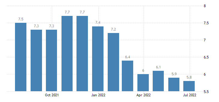lithuania harmonised unemployment rate males eurostat data