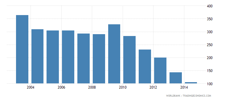 lithuania health expenditure total percent of gdp wb data