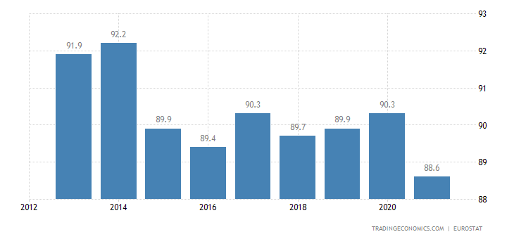 Lithuania Home Ownership Rate