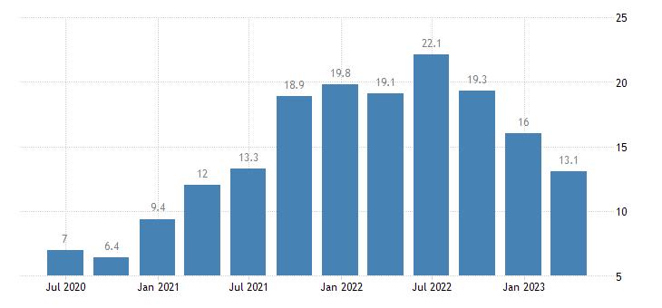 lithuania house price idx eurostat data