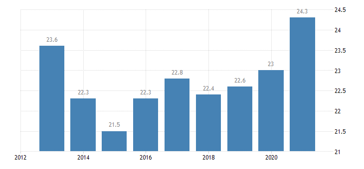 lithuania household debt consolidated including non profit institutions serving households eurostat data