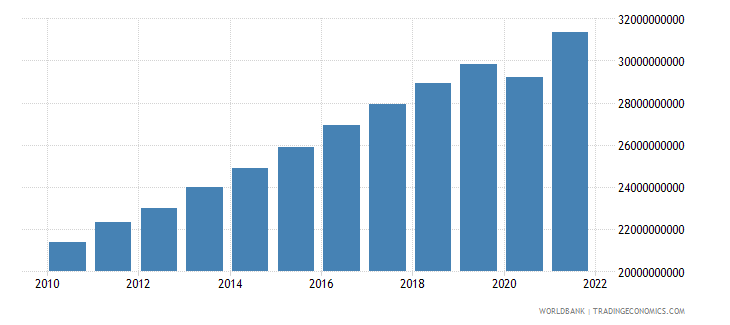 lithuania household final consumption expenditure constant 2000 us dollar wb data