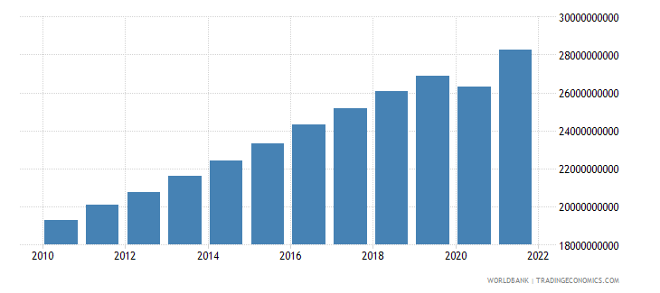 lithuania household final consumption expenditure constant lcu wb data