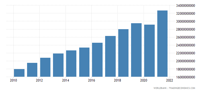 lithuania household final consumption expenditure current lcu wb data