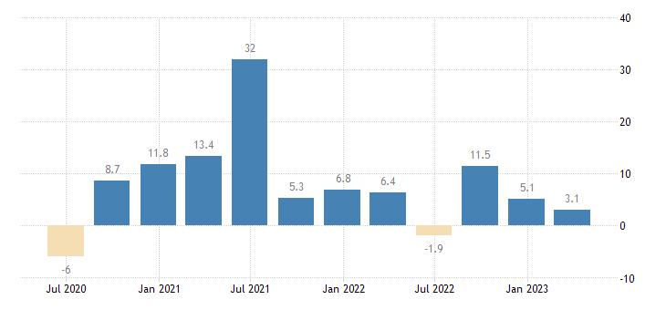 lithuania household final consumption expenditures final consumption expenditure of households durable goods eurostat data