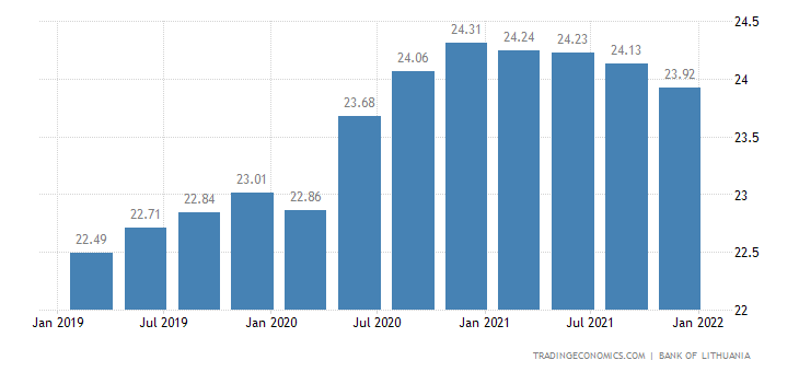 Lithuania Households Debt To GDP
